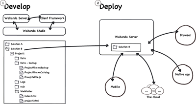 schema-develop-deploy-625