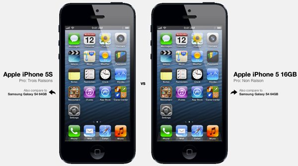IPhone comparaison