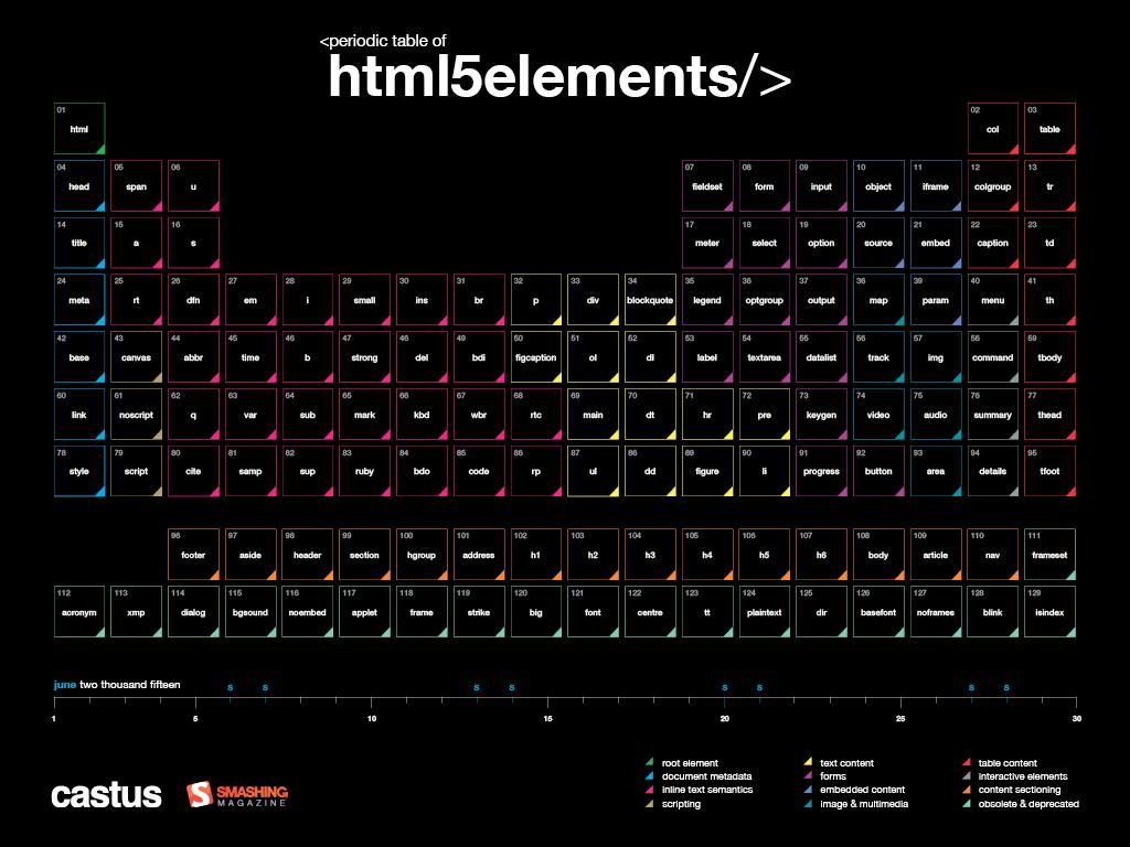 HTML5 Periodic Elements